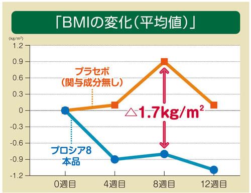 BMIの変化