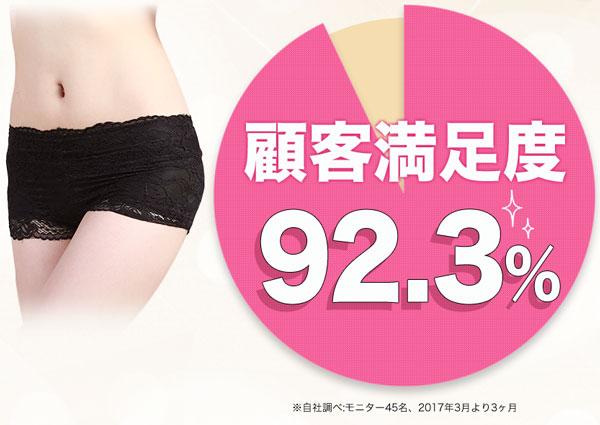 顧客満足度92.3%
