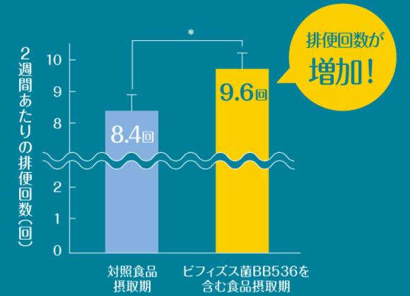 排便回数の増加