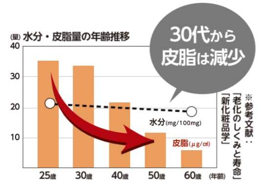 30代から皮脂が減少