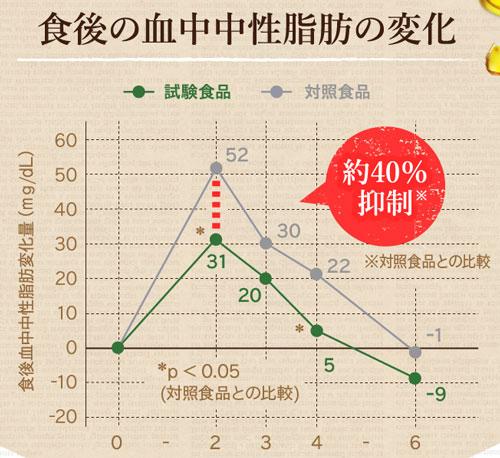 血中中性脂肪の推移