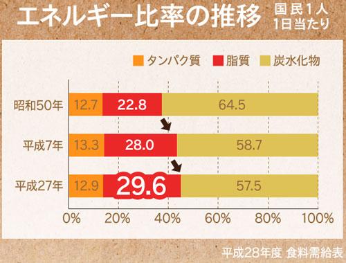 エネルギー比率の変化
