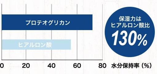 保水力の比較