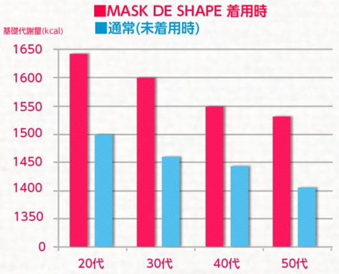 未着用時とマスクでシェイプ着用時の比較