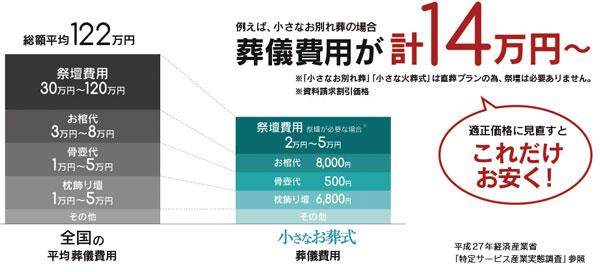 葬儀費用が14万円から