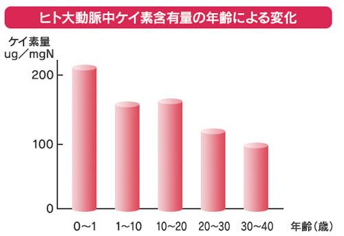 年齢によるケイ素量の減少