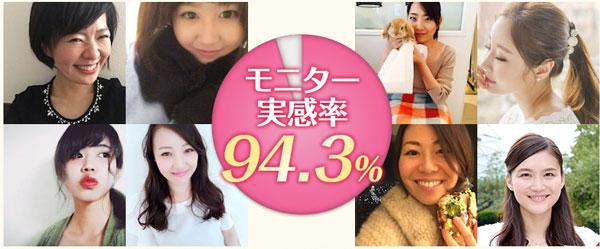 モニター実感率94.3%