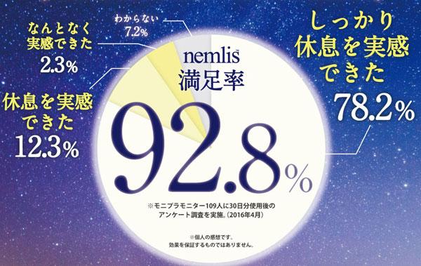 満足率92.8%
