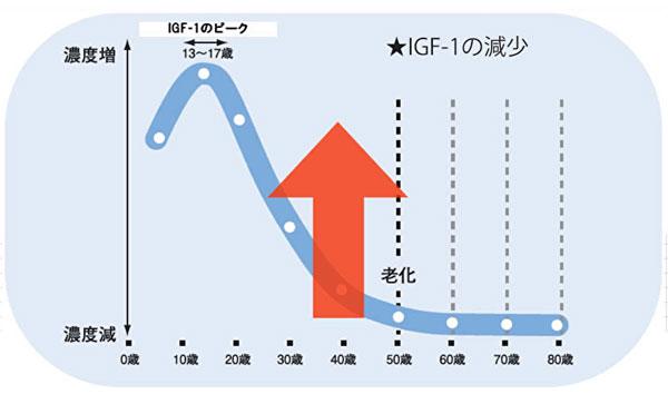 IGF-1の年齢による推移