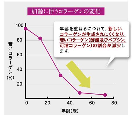 コラーゲンmpの減少