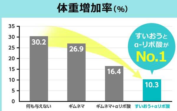 体重増加率の比較