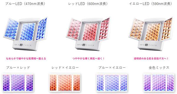 7つの照射パターン